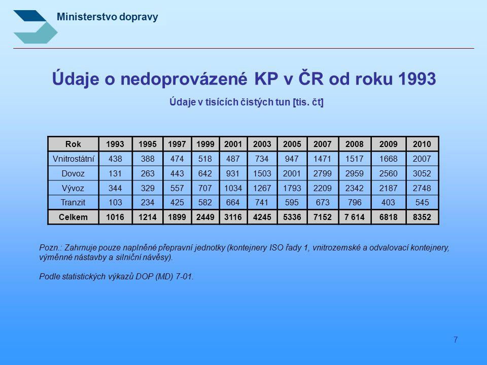 Údaje o nedoprovázené KP v ČR od roku 1993 Údaje v tisících čistých tun [tis. čt]